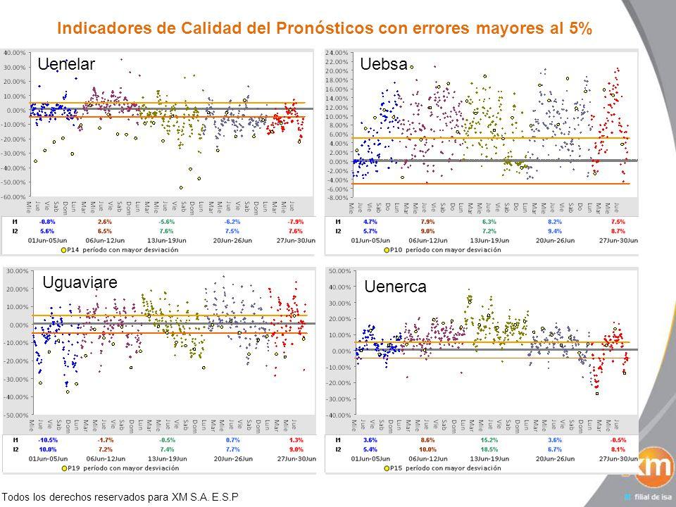 Todos los derechos reservados para XM S.A. E.S.P Indicadores de Calidad del Pronósticos con errores mayores al 5% Uenelar Uenerca UebsaUguaviare