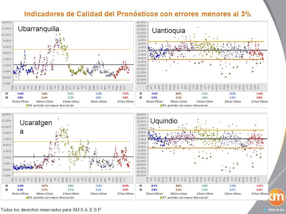 Todos los derechos reservados para XM S.A. E.S.P Indicadores de Calidad del Pronósticos con errores menores al 3% Ubarranquilla UantioquiaUcaratgen a