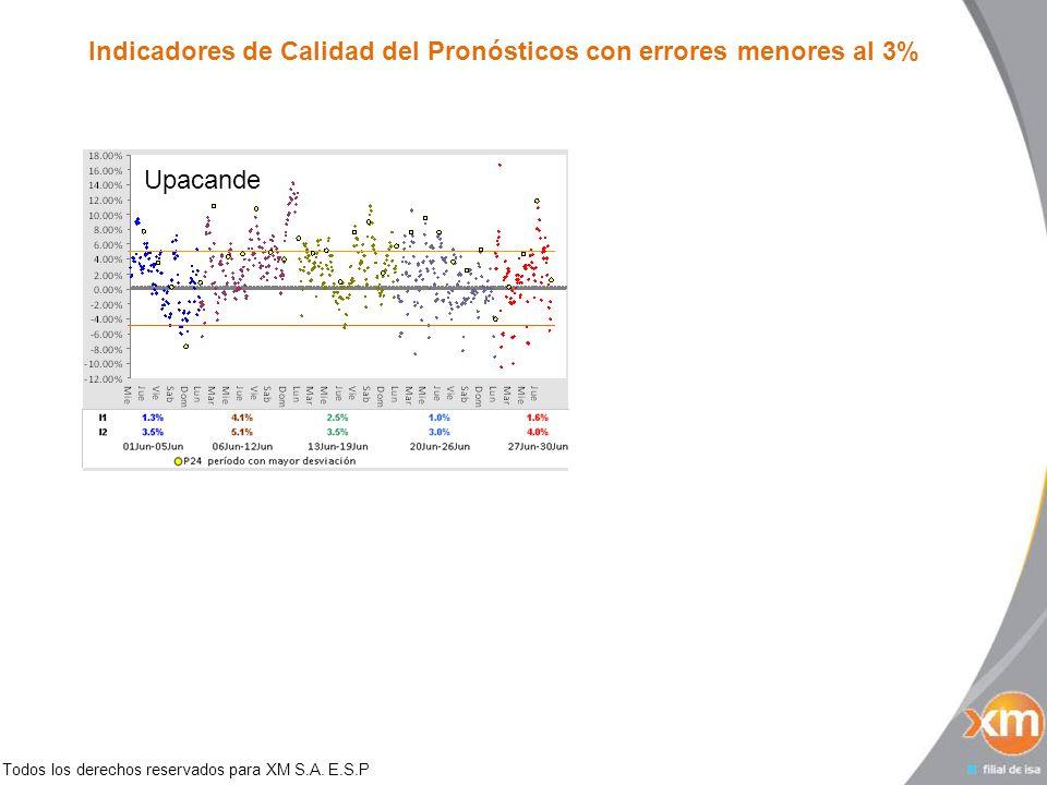Todos los derechos reservados para XM S.A. E.S.P Indicadores de Calidad del Pronósticos con errores menores al 3% Upacande