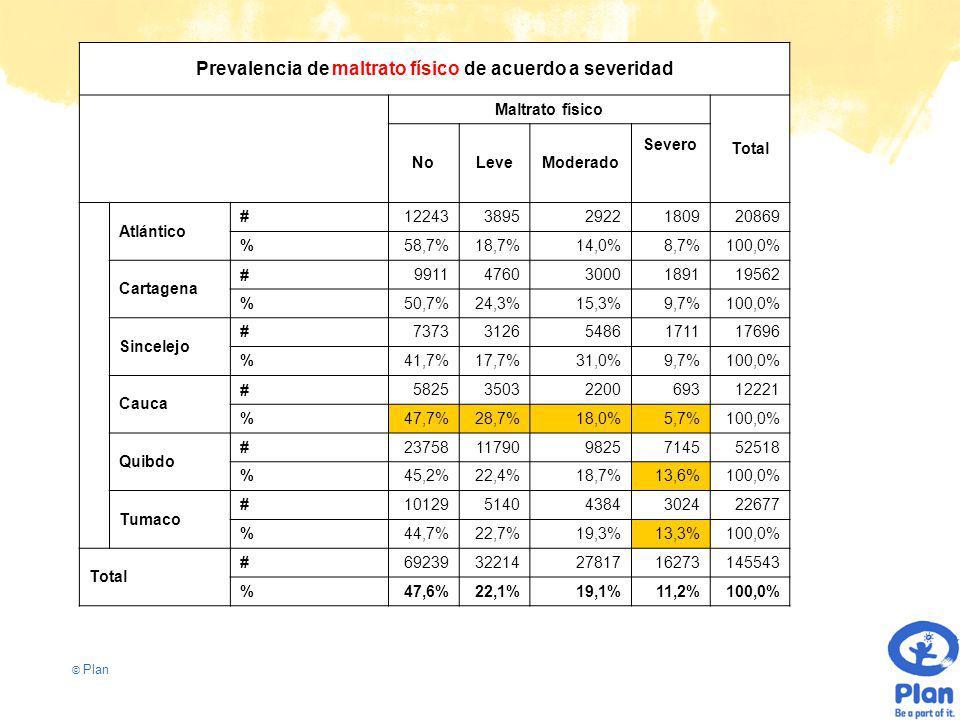 © Plan Prevalencia de maltrato físico de acuerdo a severidad Maltrato físico Total NoLeveModerado Severo Atlántico #1224338952922180920869 %58,7%18,7%14,0%8,7%100,0% Cartagena #991147603000189119562 %50,7%24,3%15,3%9,7%100,0% Sincelejo #737331265486171117696 %41,7%17,7%31,0%9,7%100,0% Cauca #58253503220069312221 %47,7%28,7%18,0%5,7%100,0% Quibdo #23758117909825714552518 %45,2%22,4%18,7%13,6%100,0% Tumaco #1012951404384302422677 %44,7%22,7%19,3%13,3%100,0% Total #69239322142781716273145543 %47,6%22,1%19,1%11,2%100,0%