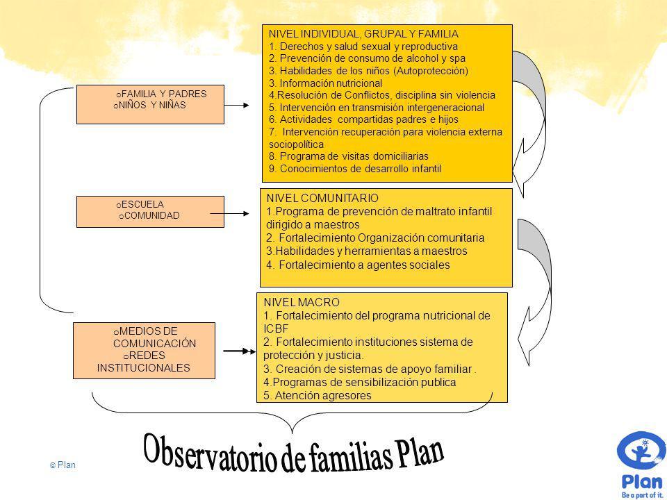 © Plan o FAMILIA Y PADRES o NIÑOS Y NIÑAS o ESCUELA o COMUNIDAD NIVEL COMUNITARIO 1.Programa de prevención de maltrato infantil dirigido a maestros 2.