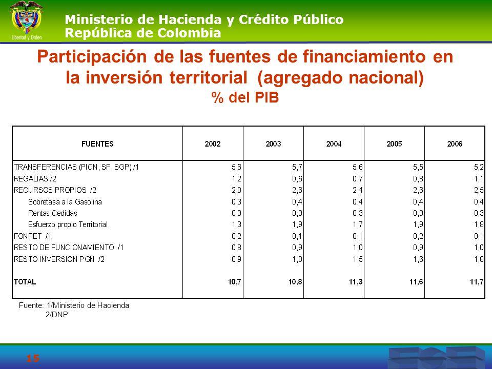 Ministerio de Hacienda y Crédito Público República de Colombia 15 Participación de las fuentes de financiamiento en la inversión territorial (agregado