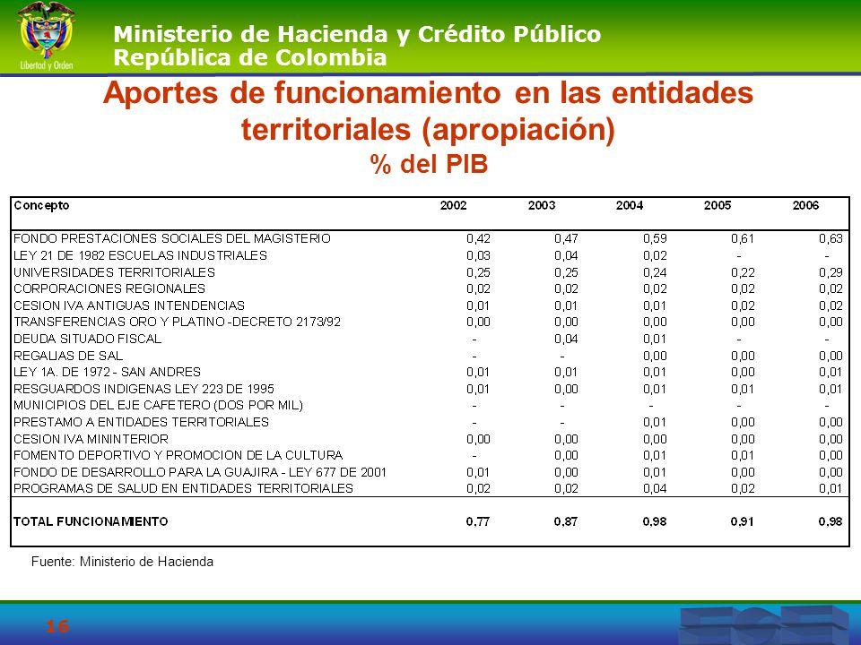 Ministerio de Hacienda y Crédito Público República de Colombia 16 Aportes de funcionamiento en las entidades territoriales (apropiación) % del PIB Fue