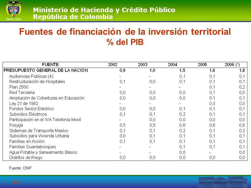 Ministerio de Hacienda y Crédito Público República de Colombia 17 Fuentes de financiación de la inversión territorial % del PIB Fuente: DNP