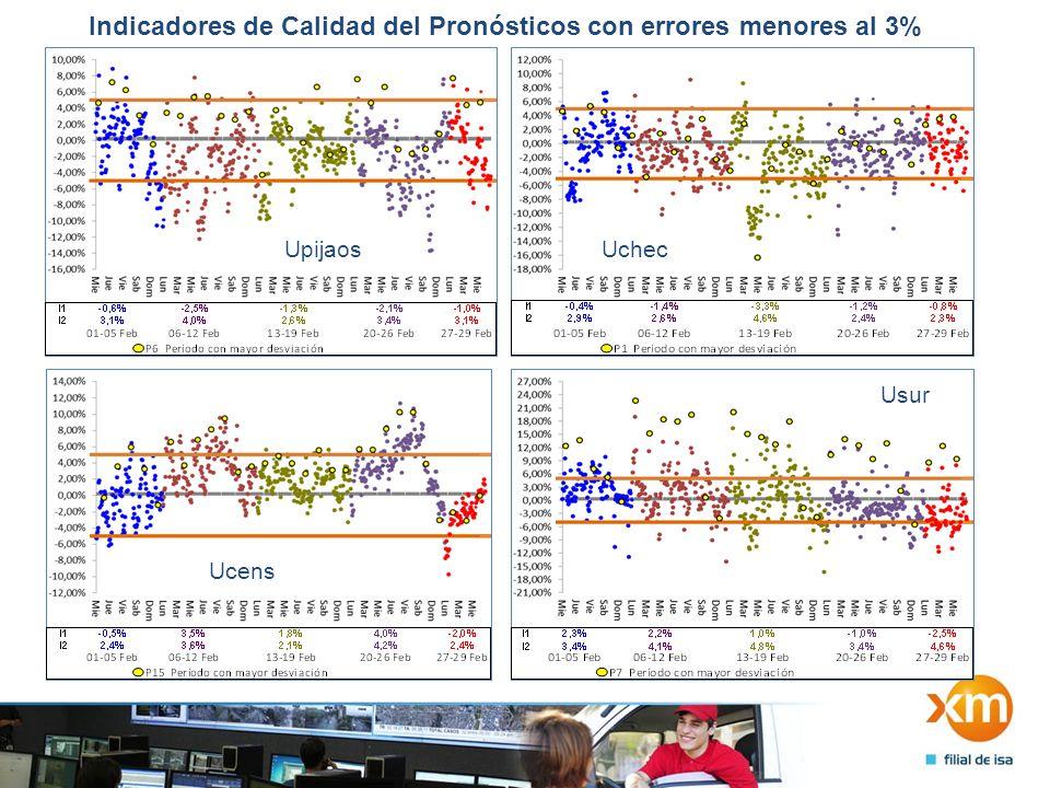 Indicadores de Calidad del Pronósticos con errores menores al 3% UpastoUpacande Upereira Uquindio