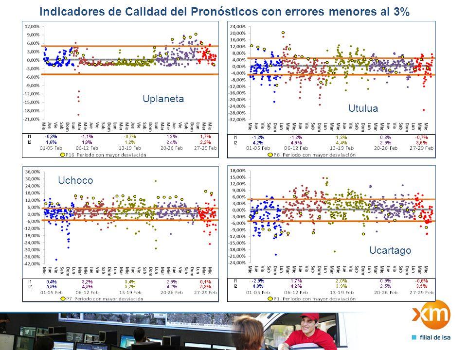 Indicadores de Calidad del Pronósticos con errores entre el 3% y el 5% UpacificoUemsa Uenerca Uandaki