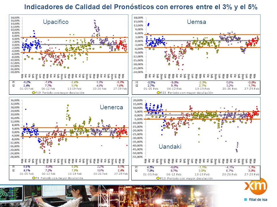Indicadores de Calidad del Pronósticos con errores mayores al 5% Ucali Uenelar Uguaviare