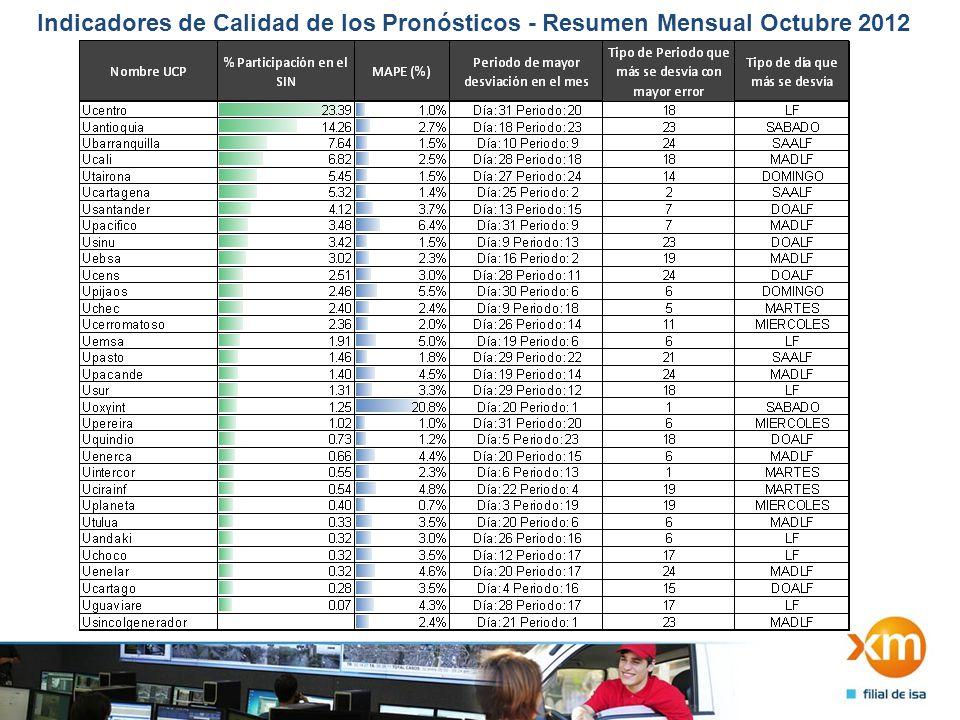 Indicadores de Calidad de los Pronósticos - Resumen Mensual Octubre 2012 2