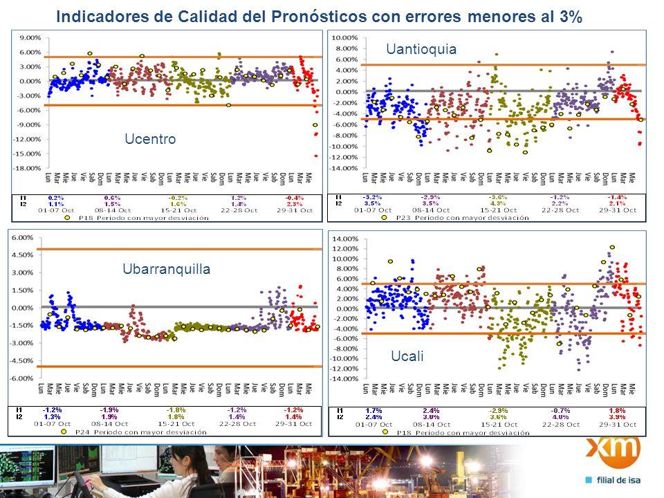 Indicadores de Calidad del Pronósticos con errores menores al 3% Ucentro Uantioquia Ubarranquilla Ucali