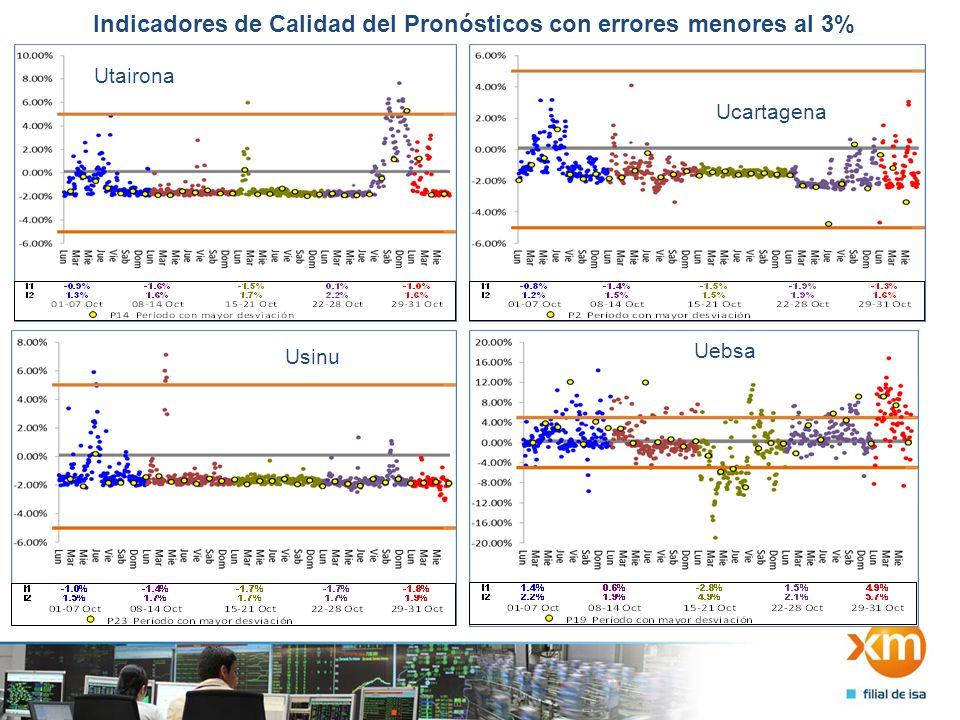 Indicadores de Calidad del Pronósticos con errores menores al 3% Utairona Ucartagena Usinu Uebsa