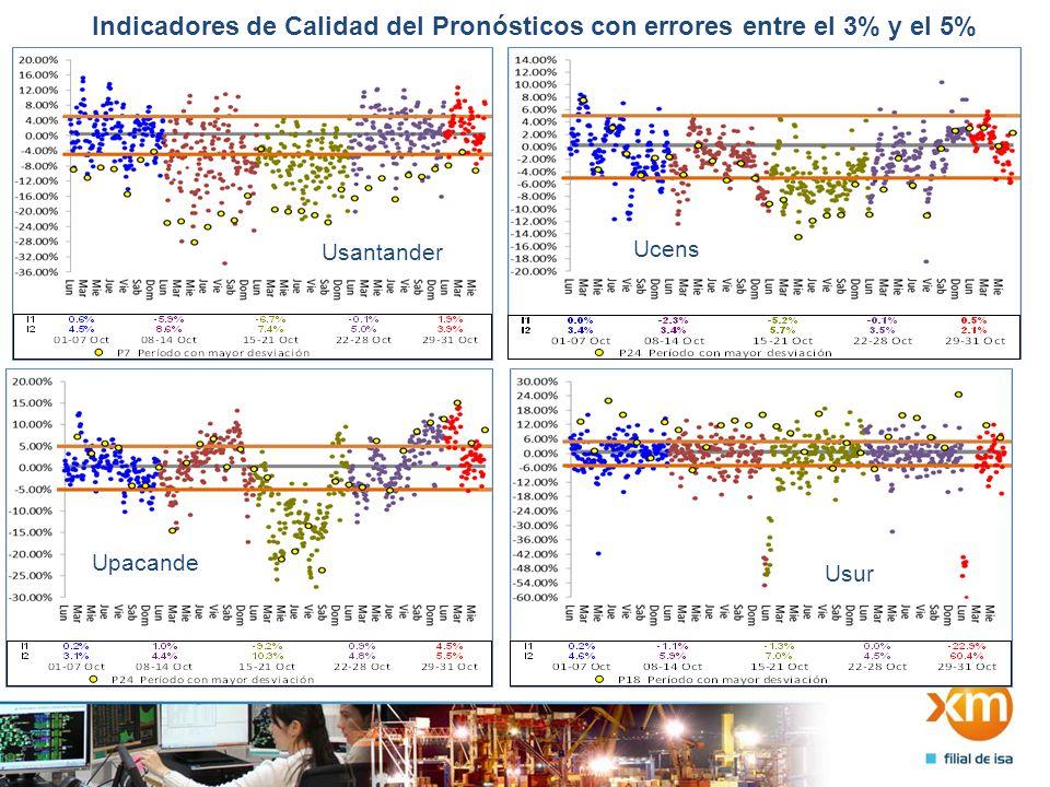 Indicadores de Calidad del Pronósticos con errores entre el 3% y el 5% Usantander Ucens Upacande Usur