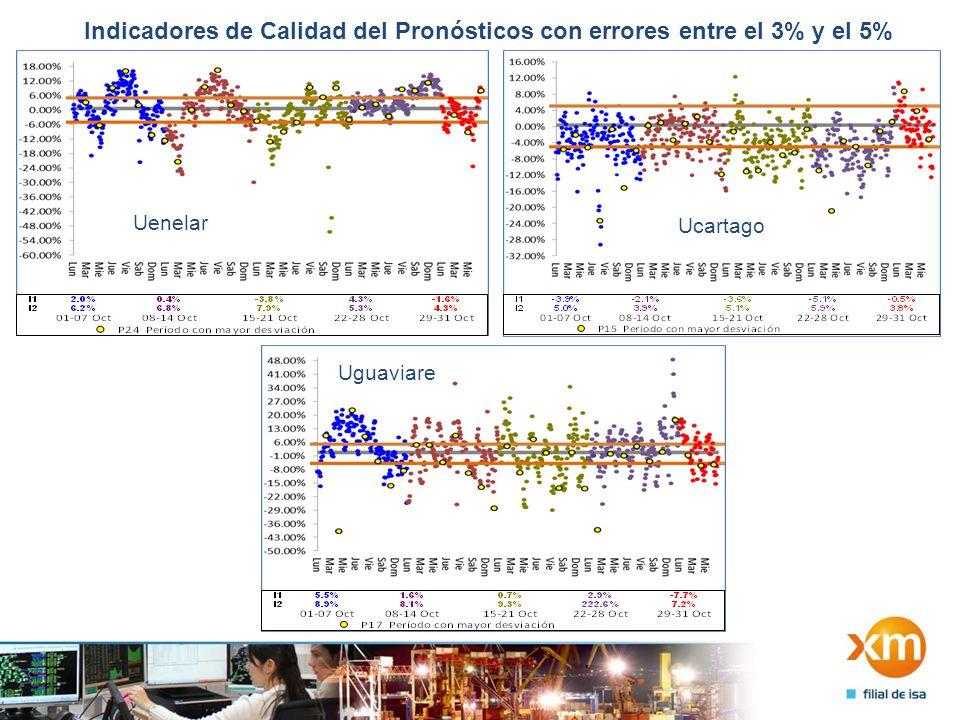 Indicadores de Calidad del Pronósticos con errores entre el 3% y el 5% Uenelar Ucartago Uguaviare