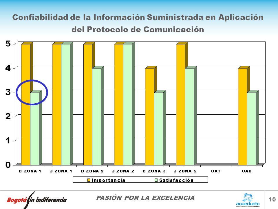 PASIÓN POR LA EXCELENCIA 10 Confiabilidad de la Información Suministrada en Aplicación del Protocolo de Comunicación