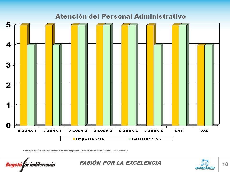 PASIÓN POR LA EXCELENCIA 18 Atención del Personal Administrativo Aceptación de Sugerencias en algunos temas interdisciplinarios - Zona 3