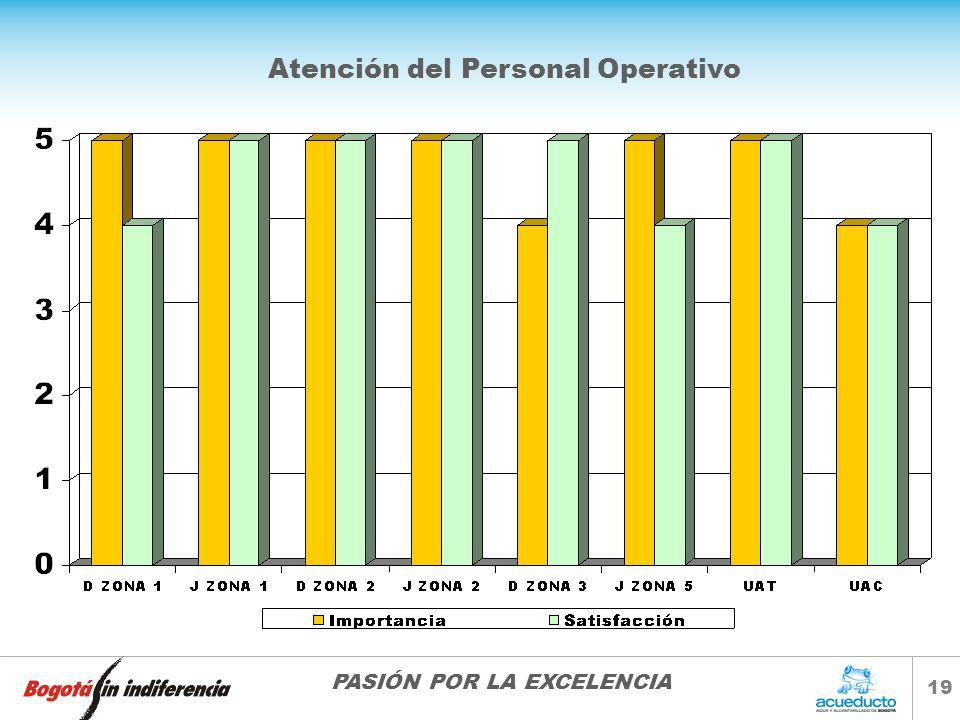 PASIÓN POR LA EXCELENCIA 19 Atención del Personal Operativo
