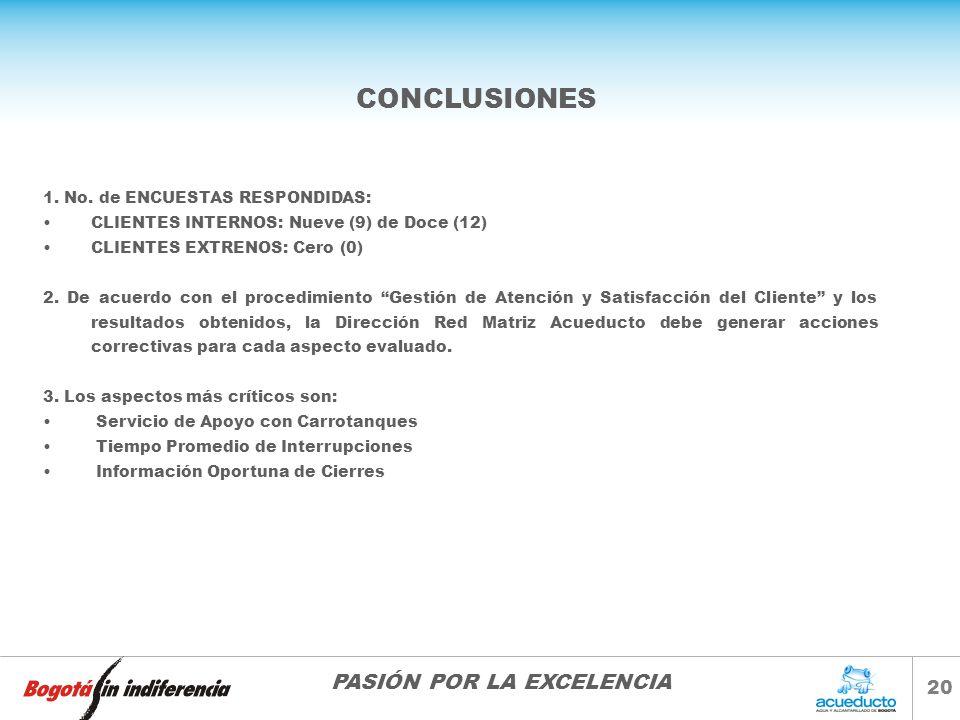 PASIÓN POR LA EXCELENCIA 20 CONCLUSIONES 1. No. de ENCUESTAS RESPONDIDAS: CLIENTES INTERNOS: Nueve (9) de Doce (12) CLIENTES EXTRENOS: Cero (0) 2. De