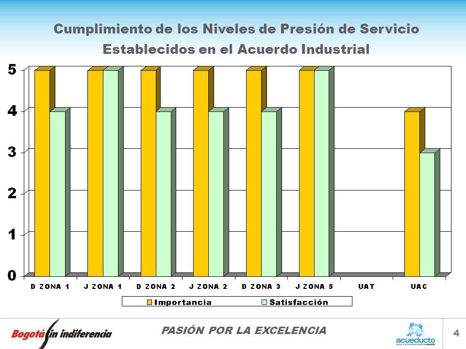 PASIÓN POR LA EXCELENCIA 4 Cumplimiento de los Niveles de Presión de Servicio Establecidos en el Acuerdo Industrial