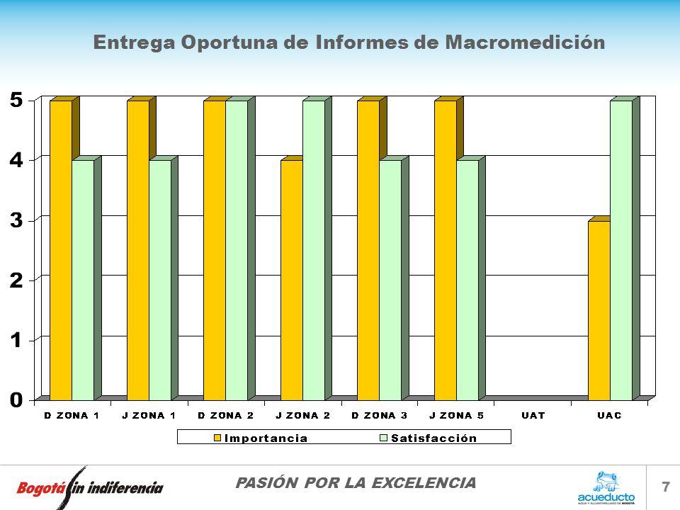 PASIÓN POR LA EXCELENCIA 7 Entrega Oportuna de Informes de Macromedición