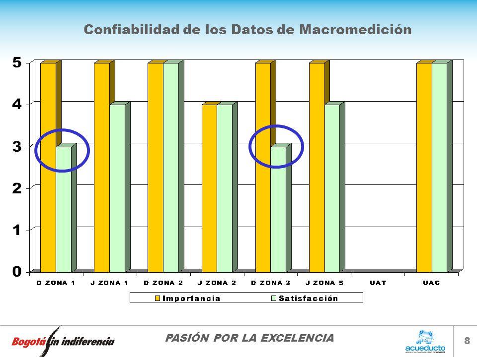 PASIÓN POR LA EXCELENCIA 8 Confiabilidad de los Datos de Macromedición