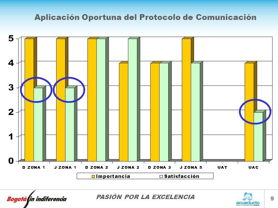 PASIÓN POR LA EXCELENCIA 9 Aplicación Oportuna del Protocolo de Comunicación