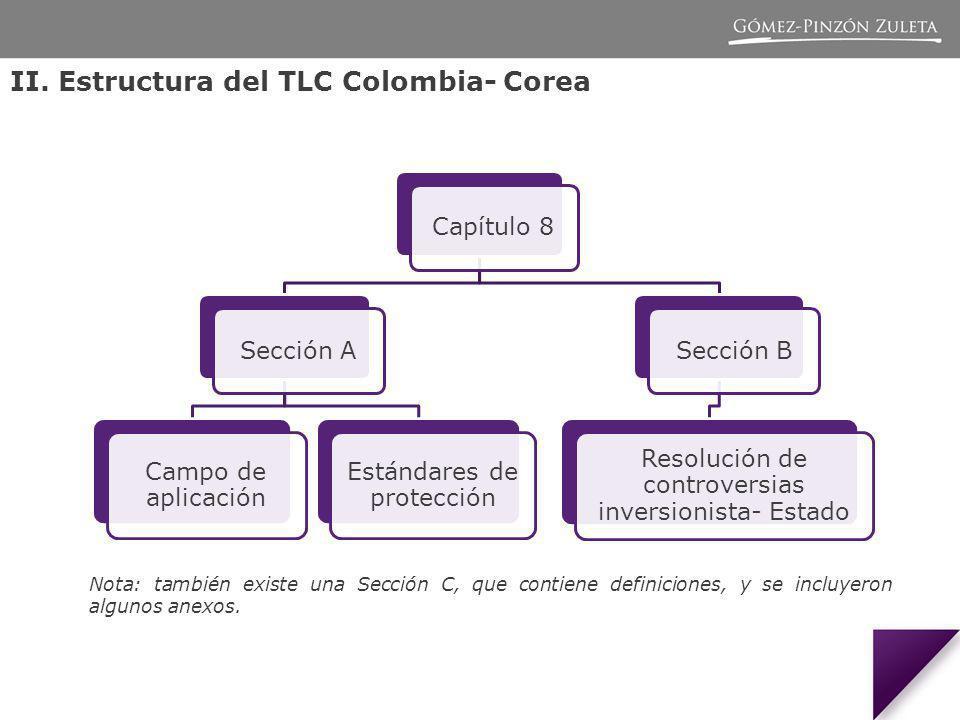 II. Estructura del TLC Colombia- Corea Capítulo 8Sección A Campo de aplicación Estándares de protección Sección B Resolución de controversias inversio
