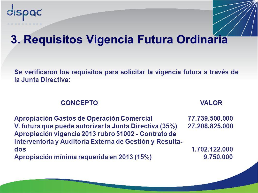 Se verificaron los requisitos para solicitar la vigencia futura a través de la Junta Directiva: CONCEPTO VALOR Apropiación Gastos de Operación Comerci