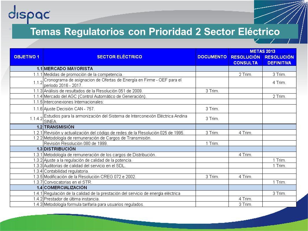 Temas Regulatorios con Prioridad 2 Sector Eléctrico