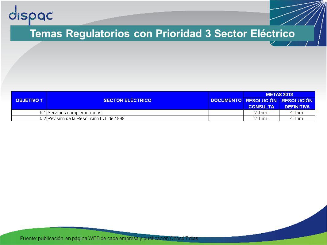 Temas Regulatorios Pendientes De los aspectos regulados por la CREG se encuentran pendientes de definición principalmente los siguientes: Resolución 090 de 2011: adopción del Mercado Organizado Regulado: el tema dentro de la Agenda Regulatoria tiene prioridad 1 y está previsto que en el 1er.