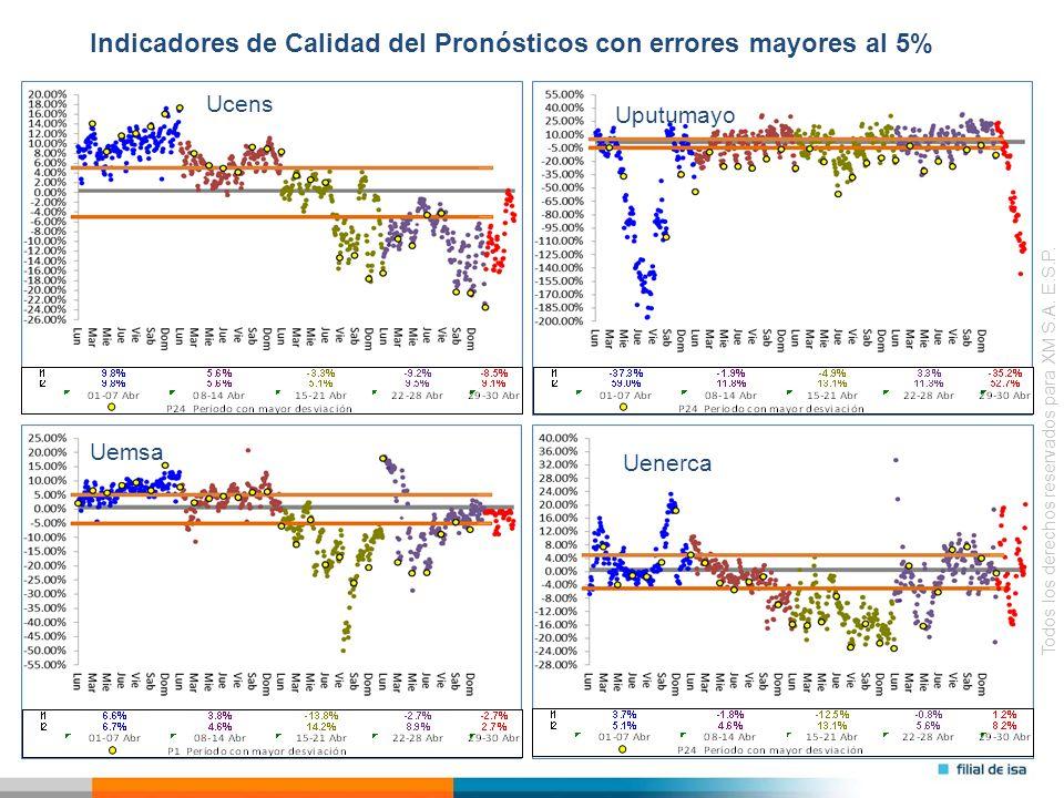 Todos los derechos reservados para XM S.A. E.S.P. Ucens Uputumayo Indicadores de Calidad del Pronósticos con errores mayores al 5% Uemsa Uenerca