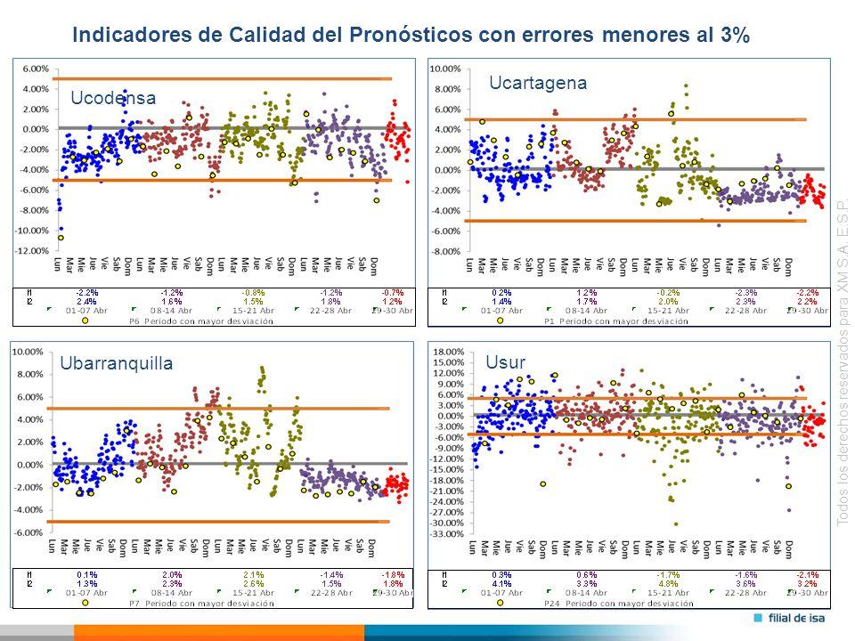 Todos los derechos reservados para XM S.A. E.S.P. Indicadores de Calidad del Pronósticos con errores menores al 3% Ubarranquilla Ucodensa Ucartagena U