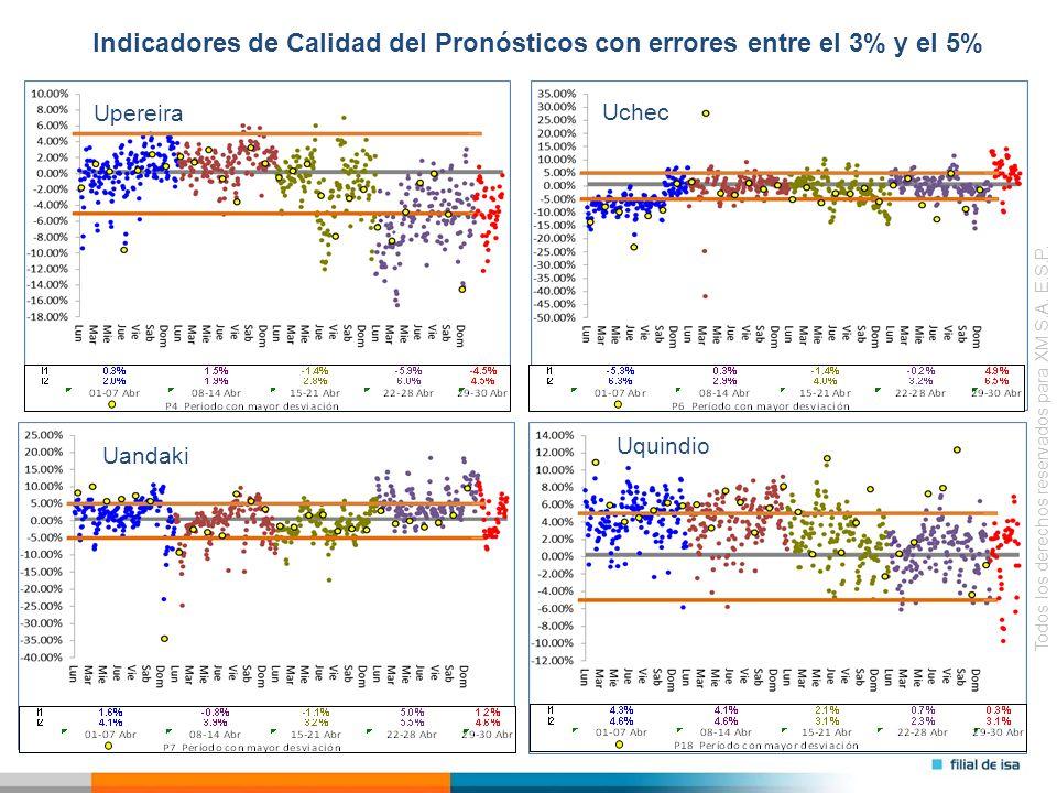 Todos los derechos reservados para XM S.A. E.S.P. Uchec Upereira Uquindio Indicadores de Calidad del Pronósticos con errores entre el 3% y el 5% Uanda