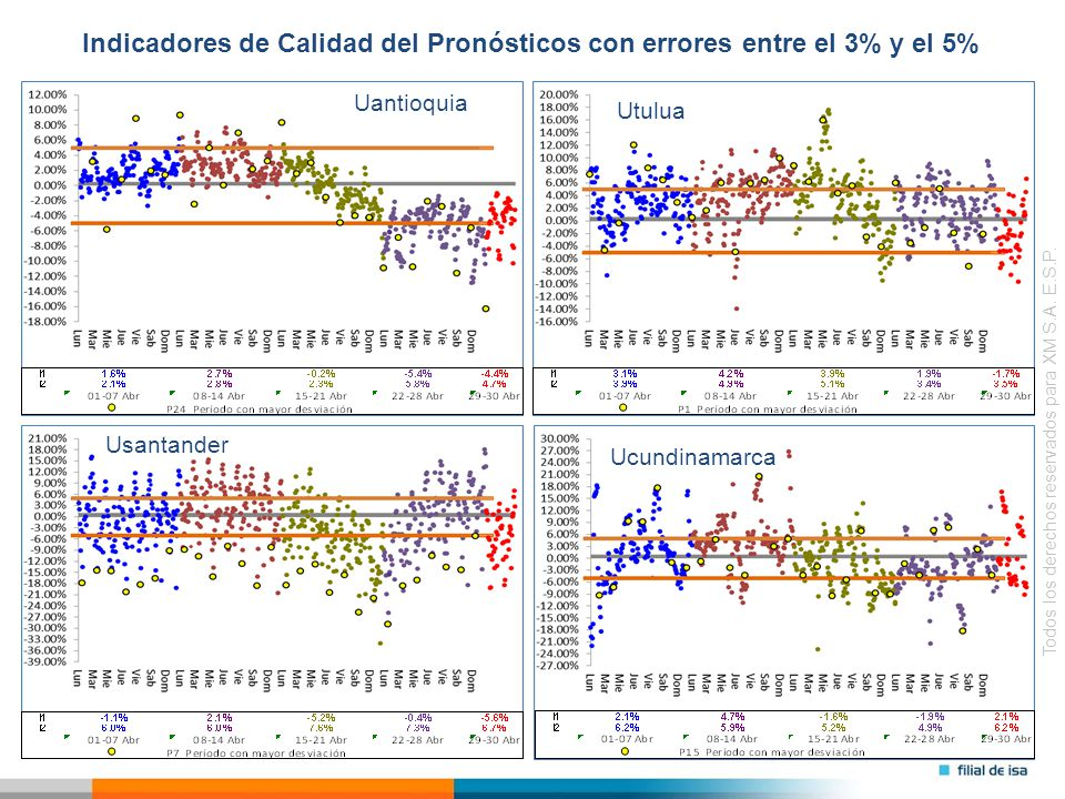 Todos los derechos reservados para XM S.A. E.S.P. Indicadores de Calidad del Pronósticos con errores entre el 3% y el 5% Ucundinamarca Uantioquia Utul