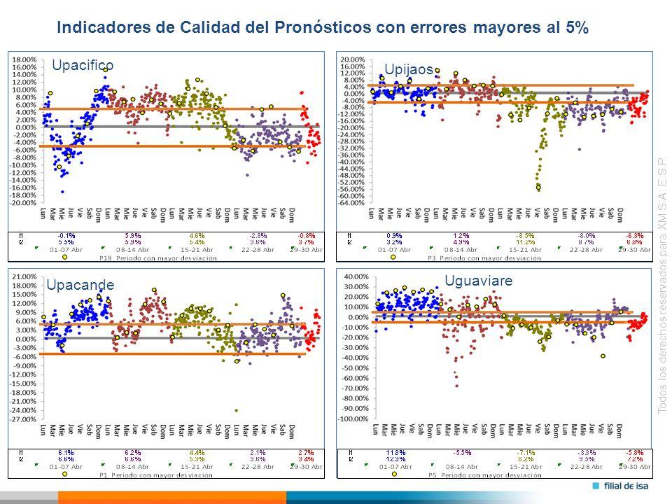 Todos los derechos reservados para XM S.A. E.S.P. Upijaos Indicadores de Calidad del Pronósticos con errores mayores al 5% Uguaviare Upacifico Upacand