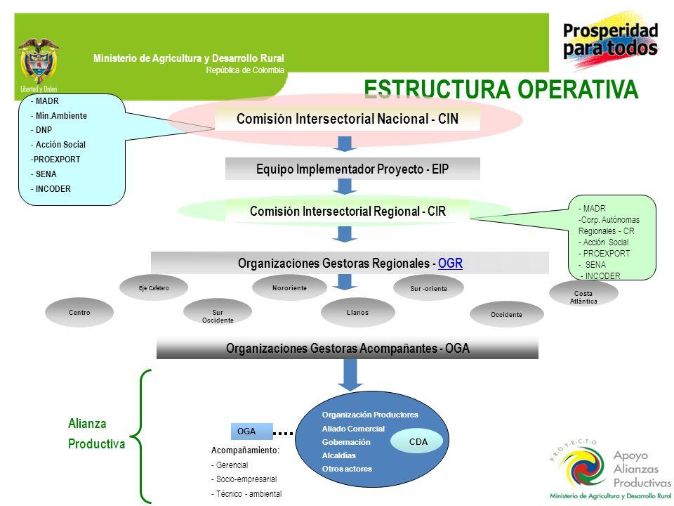Ministerio de Agricultura y Desarrollo Rural República de Colombia - MADR -Corp. Autónomas Regionales - CR - Acción Social - PROEXPORT - SENA - INCODE