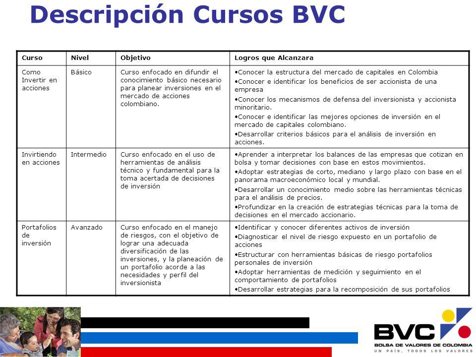 Descripción Cursos BVC CursoNivelObjetivoLogros que Alcanzara Como Invertir en acciones BásicoCurso enfocado en difundir el conocimiento básico necesario para planear inversiones en el mercado de acciones colombiano.