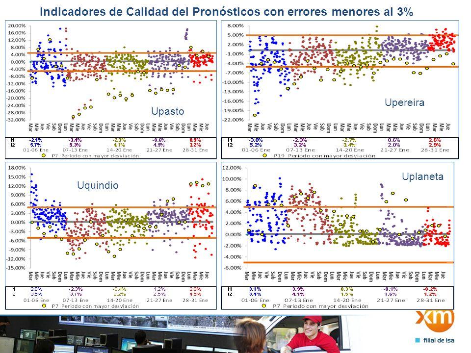 Indicadores de Calidad del Pronósticos con errores menores al 3% Upasto Upereira Uquindio Uplaneta