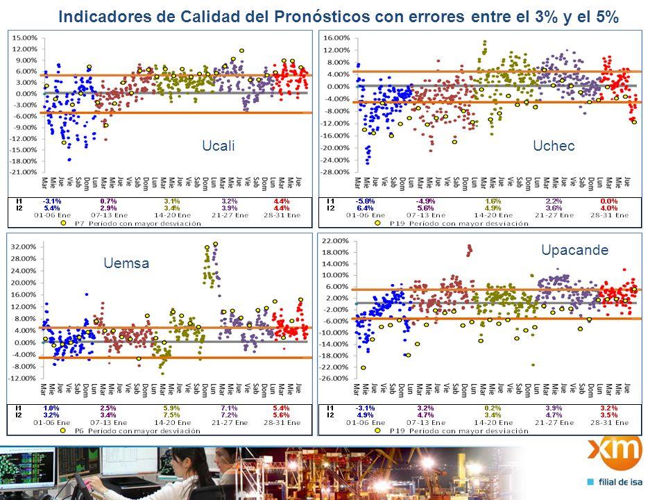 Indicadores de Calidad del Pronósticos con errores entre el 3% y el 5% Usur Uenerca UtuluaUcartago