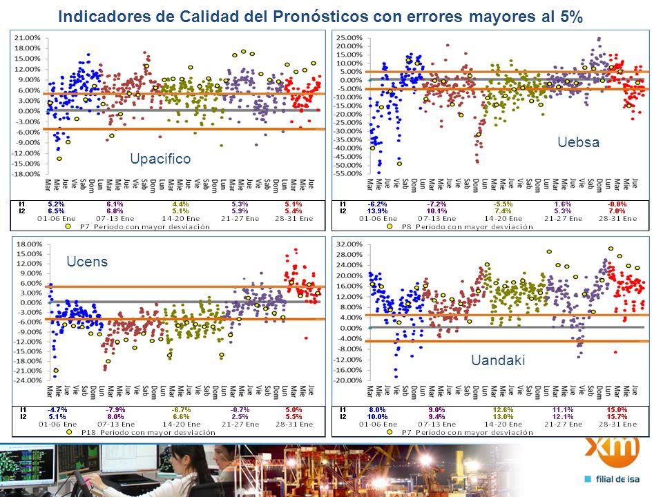 Indicadores de Calidad del Pronósticos con errores mayores al 5% Uchoco Uenelar Uguaviare
