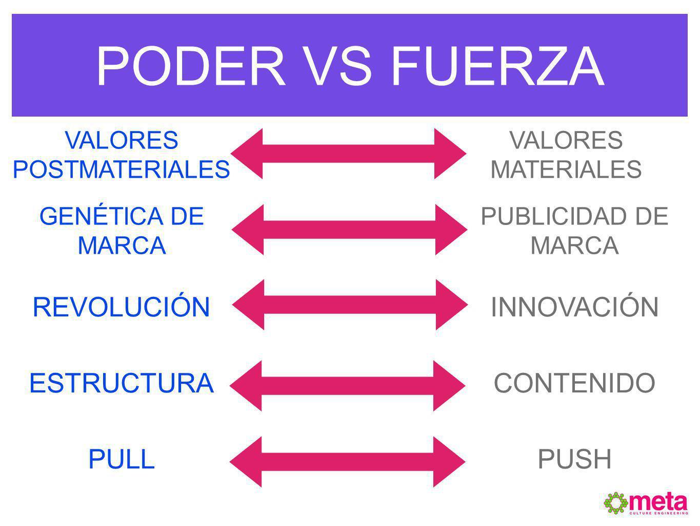 PODER VS FUERZA VALORES MATERIALES VALORES POSTMATERIALES INSPIRACIÓN GENÉTICA DE MARCA REVOLUCIÓN ESTRUCTURA PULL PUBLICIDAD DE MARCA INNOVACIÓN CONT