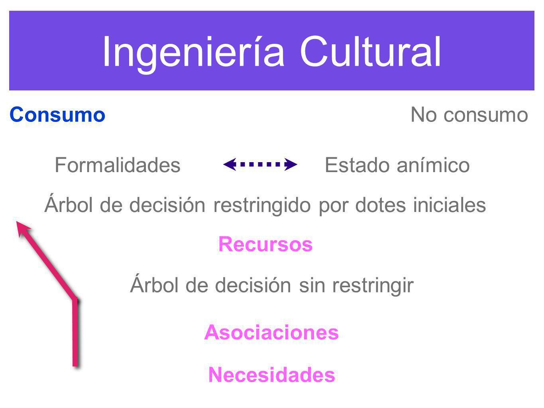 Ingeniería Cultural Estado anímico Consumo Asociaciones Recursos Formalidades Árbol de decisión restringido por dotes iniciales No consumo Árbol de de