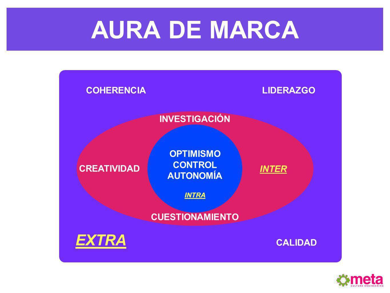 AURA DE MARCA OPTIMISMO CONTROL AUTONOMÍA CREATIVIDAD INVESTIGACIÓN CUESTIONAMIENTO COHERENCIA CALIDAD LIDERAZGO INTRA INTER EXTRA
