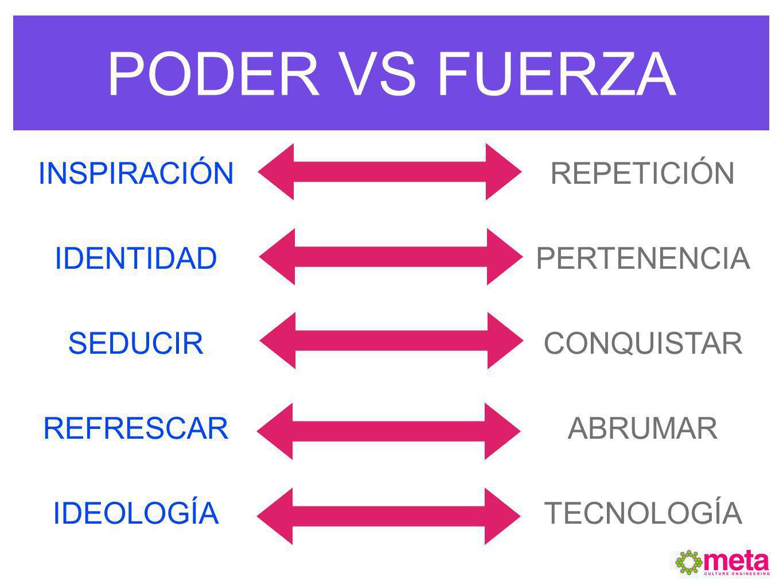 PODER VS FUERZA INSTINTIVOCREATIVO INSPIRACIÓN SHARE OF HEARTS/MINDS SINERGIA TIPPING POINT ESTRATÉGICO MARKET SHARE WALLET SHARE COMPETENCIA TOP OF MIND TÁCTICO