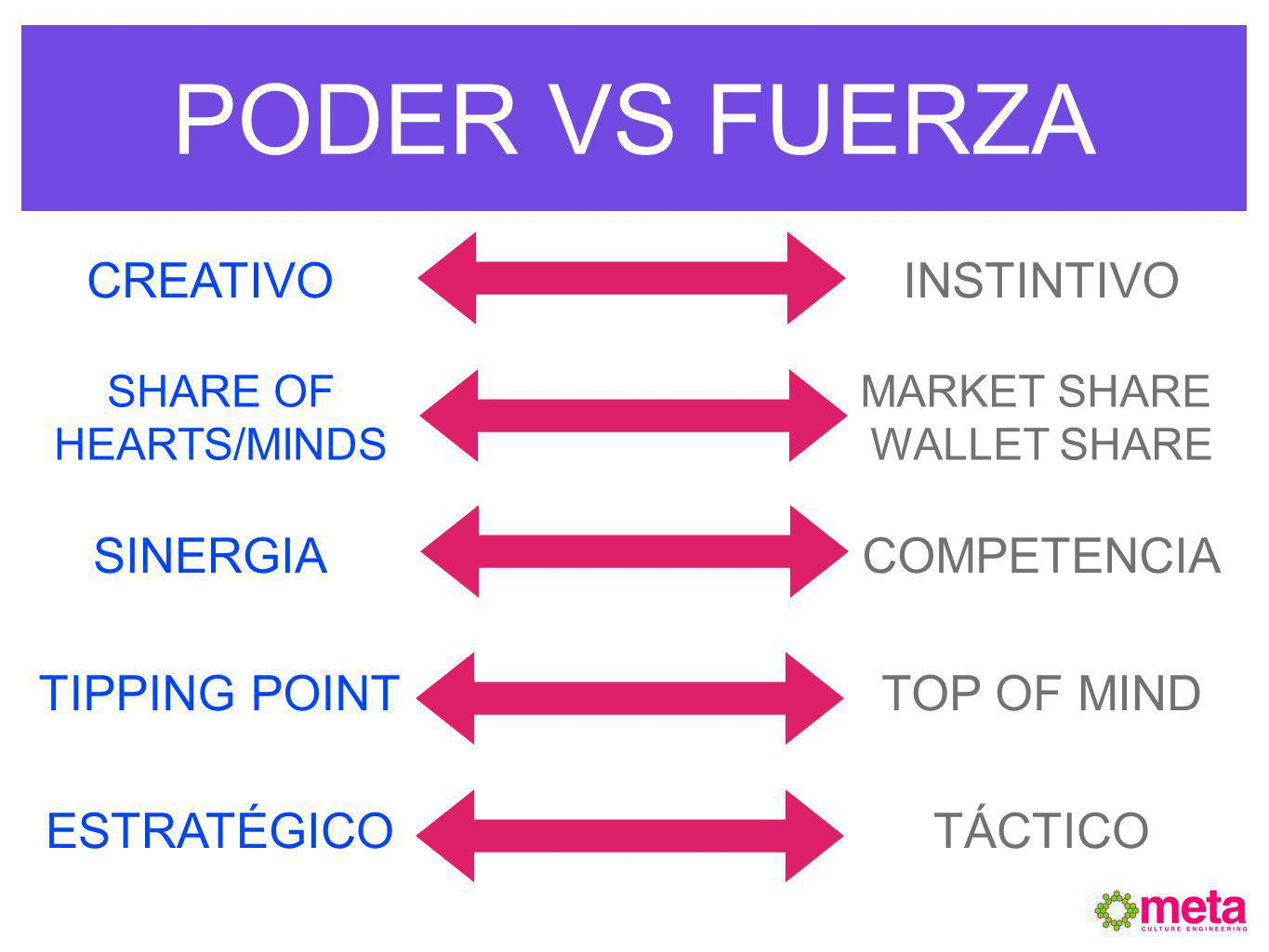 PODER VS FUERZA INSTINTIVOCREATIVO INSPIRACIÓN SHARE OF HEARTS/MINDS SINERGIA TIPPING POINT ESTRATÉGICO MARKET SHARE WALLET SHARE COMPETENCIA TOP OF MIND TÁCTICO