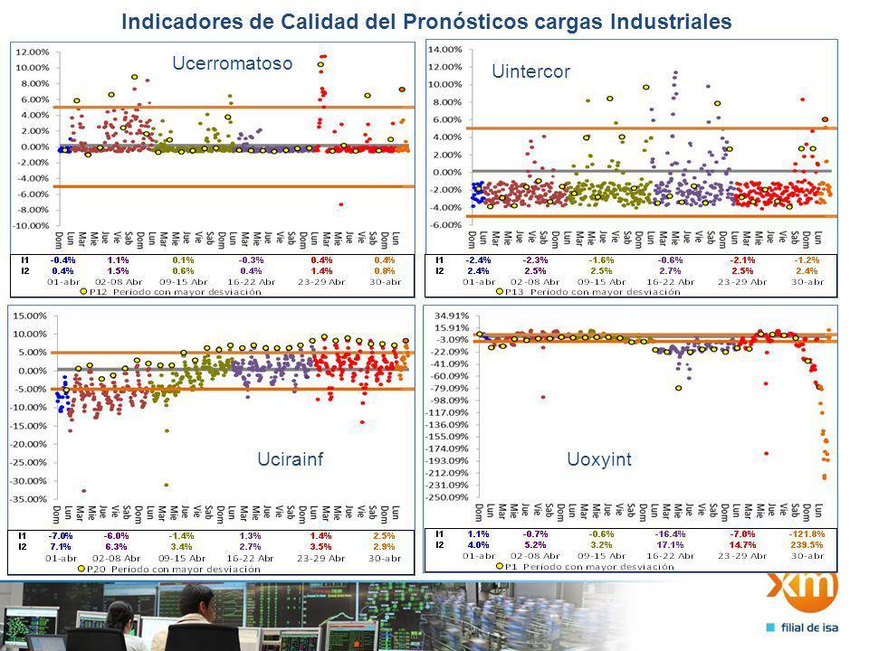 Indicadores de Calidad del Pronósticos cargas Industriales Ucerromatoso Uintercor UcirainfUoxyint