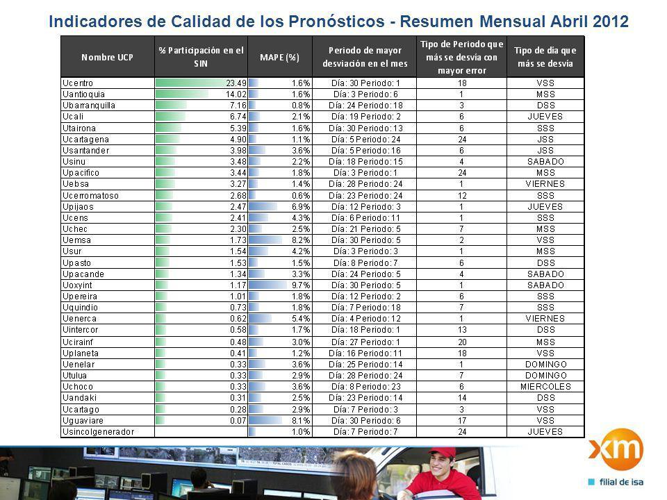 Indicadores de Calidad de los Pronósticos - Resumen Mensual Abril 2012 2