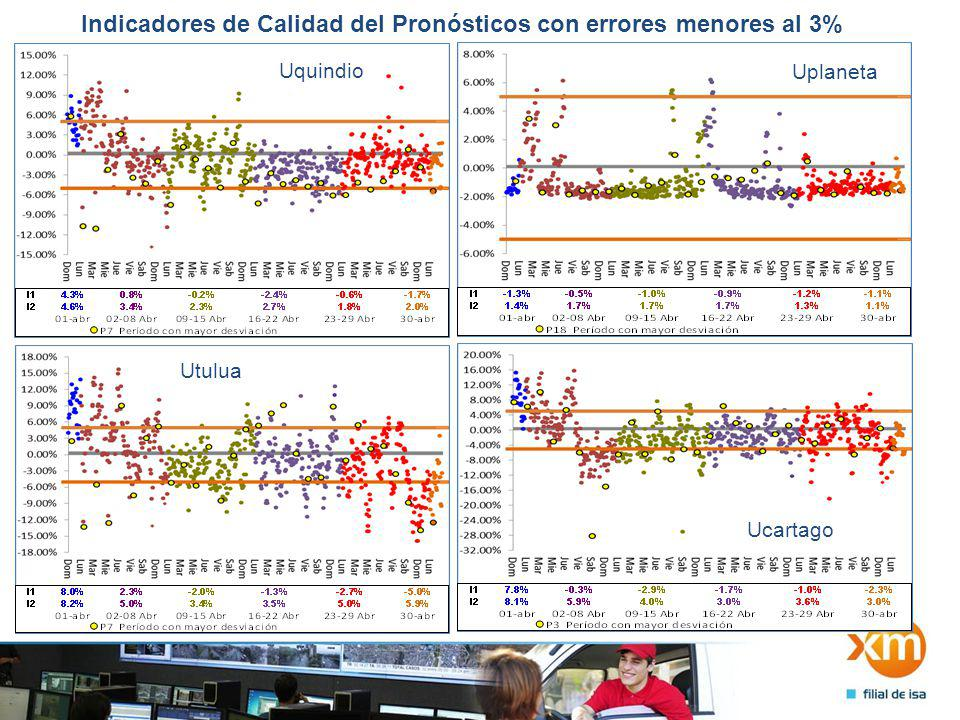 Indicadores de Calidad del Pronósticos con errores menores al 3% Uquindio Uplaneta Utulua Ucartago