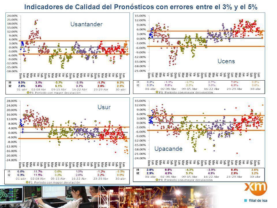 Indicadores de Calidad del Pronósticos con errores entre el 3% y el 5% Usantander Ucens Usur Upacande