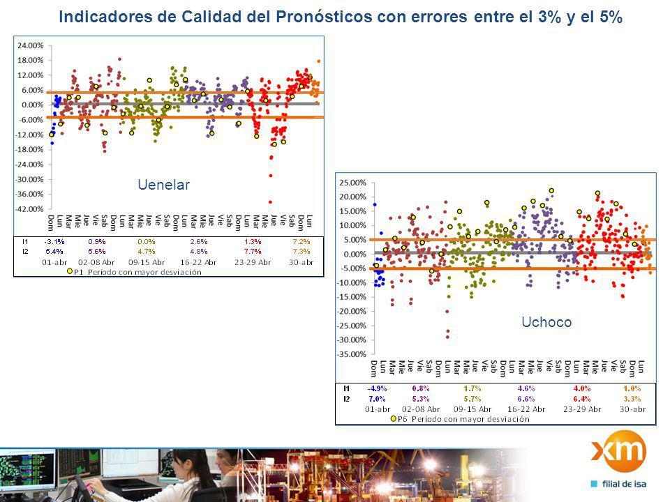 Indicadores de Calidad del Pronósticos con errores mayores al 5% Upijaos Uemsa Uenerca Uguaviare