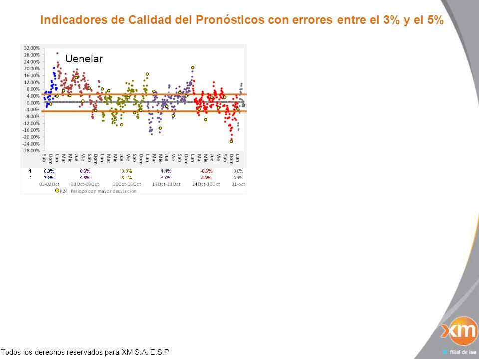 Todos los derechos reservados para XM S.A. E.S.P Indicadores de Calidad del Pronósticos con errores entre el 3% y el 5% Uenelar