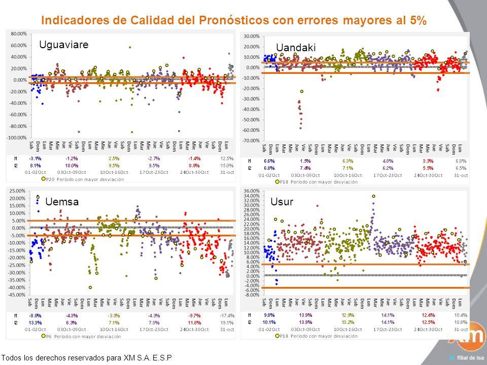 Todos los derechos reservados para XM S.A. E.S.P Indicadores de Calidad del Pronósticos con errores mayores al 5% UguaviareUandakiUemsaUsur